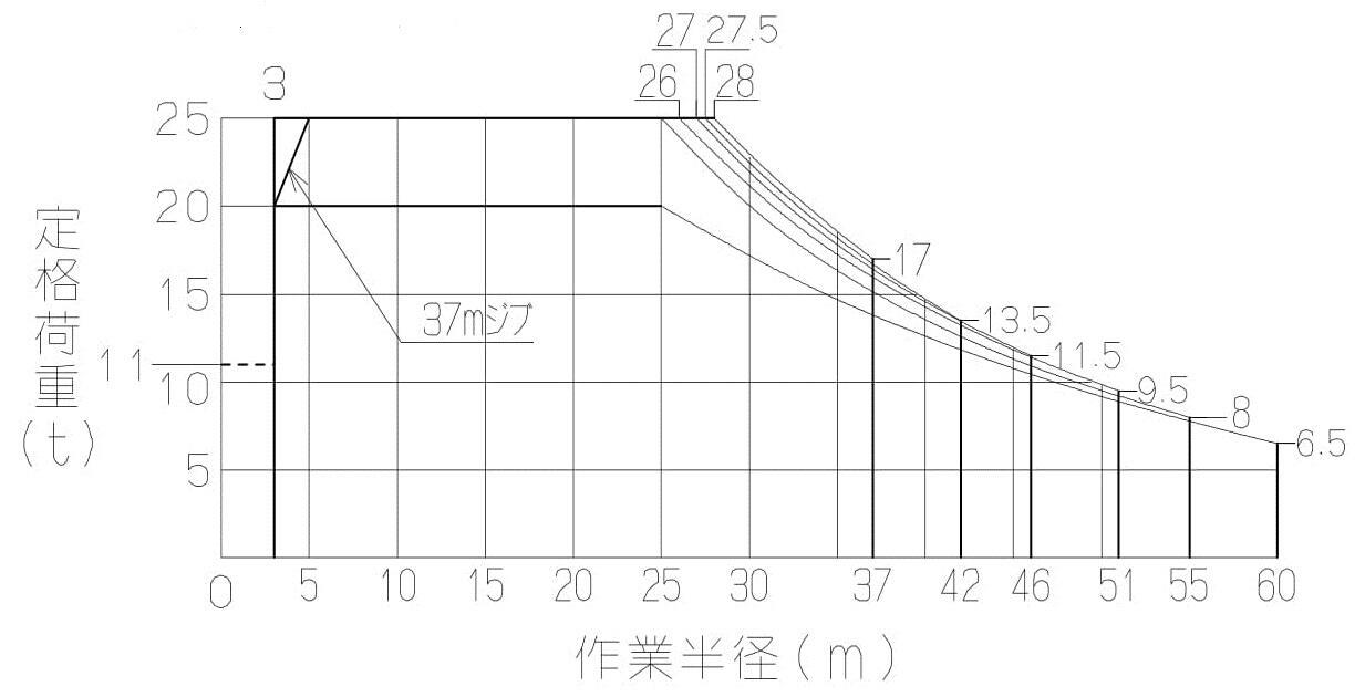 定格荷重線図