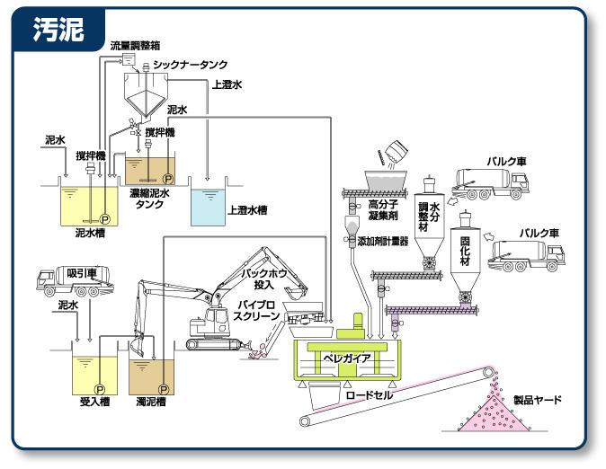 http://prod.kiw.co.jp/eco/relation/item/flow3_l.jpg